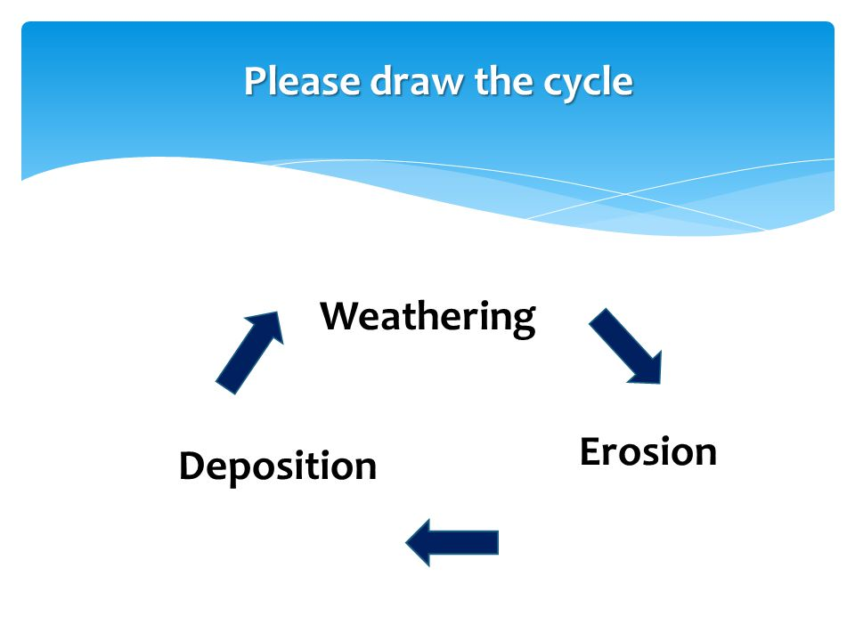 Please draw the cycle Weathering Erosion Deposition