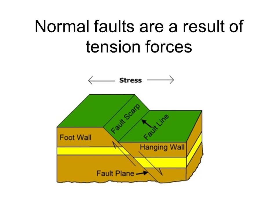 Normal faults are a result of tension forces