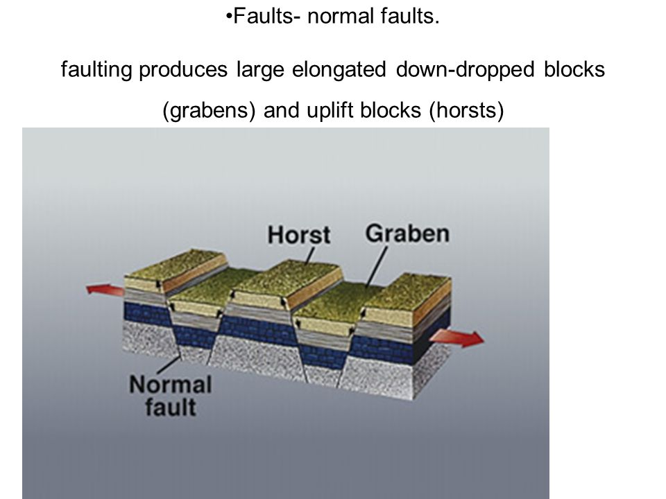 Faults- normal faults.