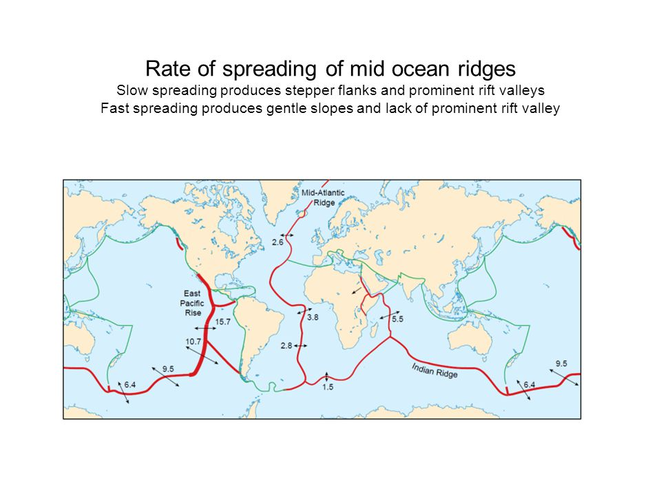 Rate of spreading of mid ocean ridges Slow spreading produces stepper flanks and prominent rift valleys Fast spreading produces gentle slopes and lack of prominent rift valley