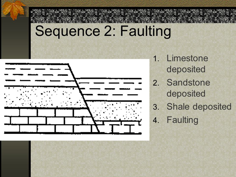 Sequence 2: Faulting Limestone deposited Sandstone deposited