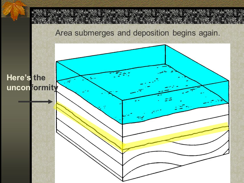 Area submerges and deposition begins again.