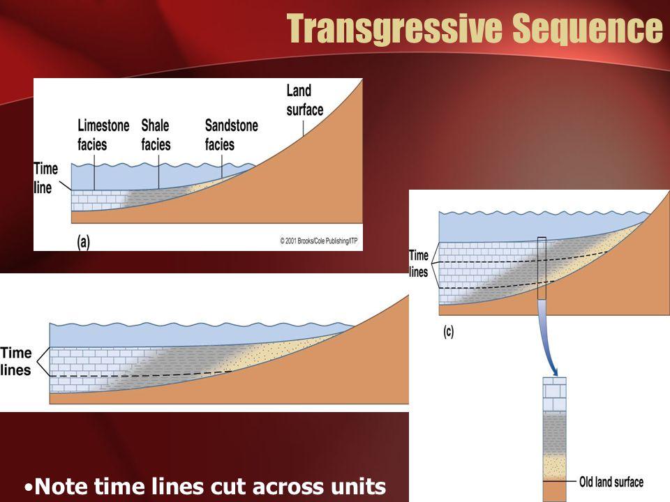 Transgressive Sequence