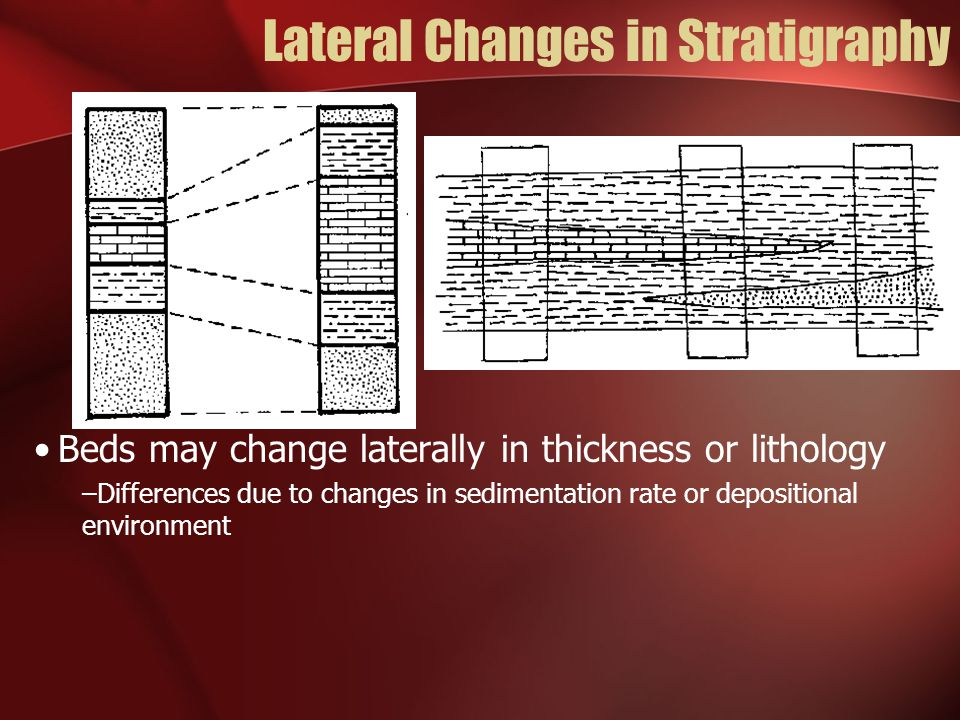 Lateral Changes in Stratigraphy