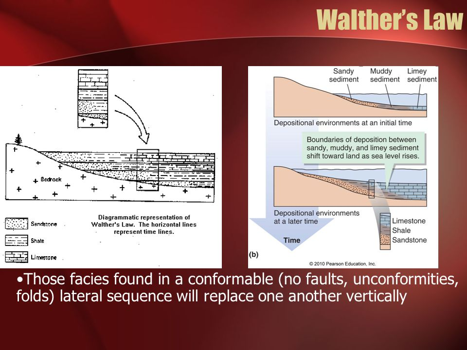 Walther's Law Those facies found in a conformable (no faults, unconformities, folds) lateral sequence will replace one another vertically.