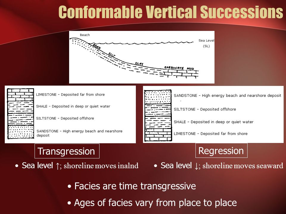 Conformable Vertical Successions