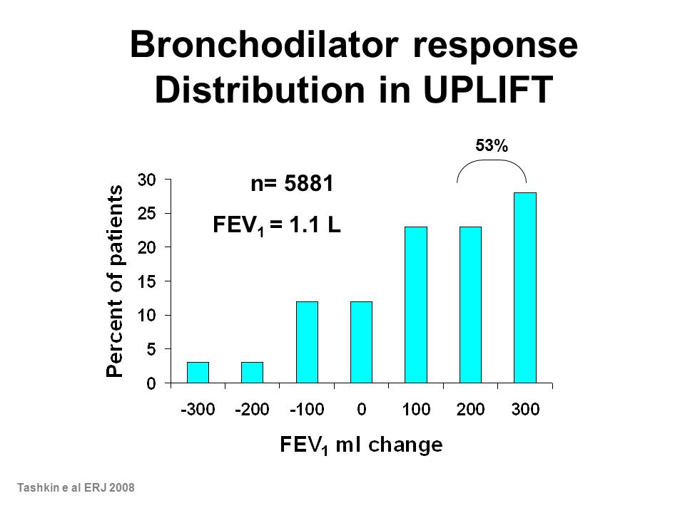 Bronchodilator response Distribution in UPLIFT