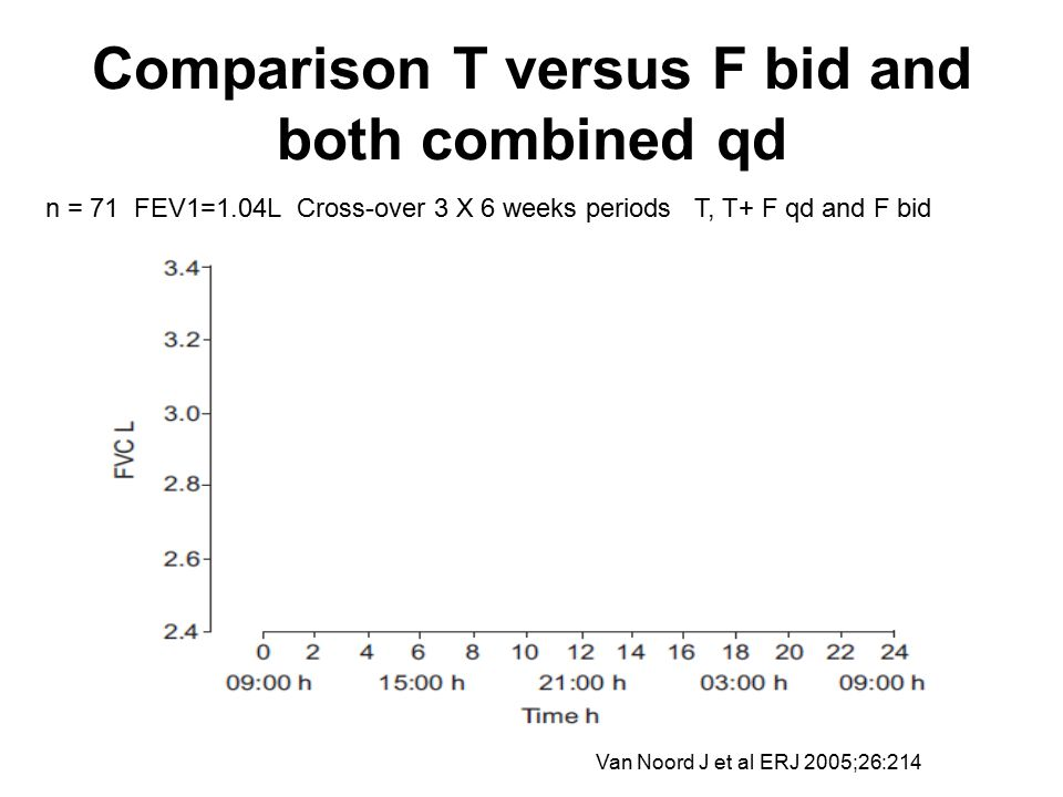 Comparison T versus F bid and both combined qd