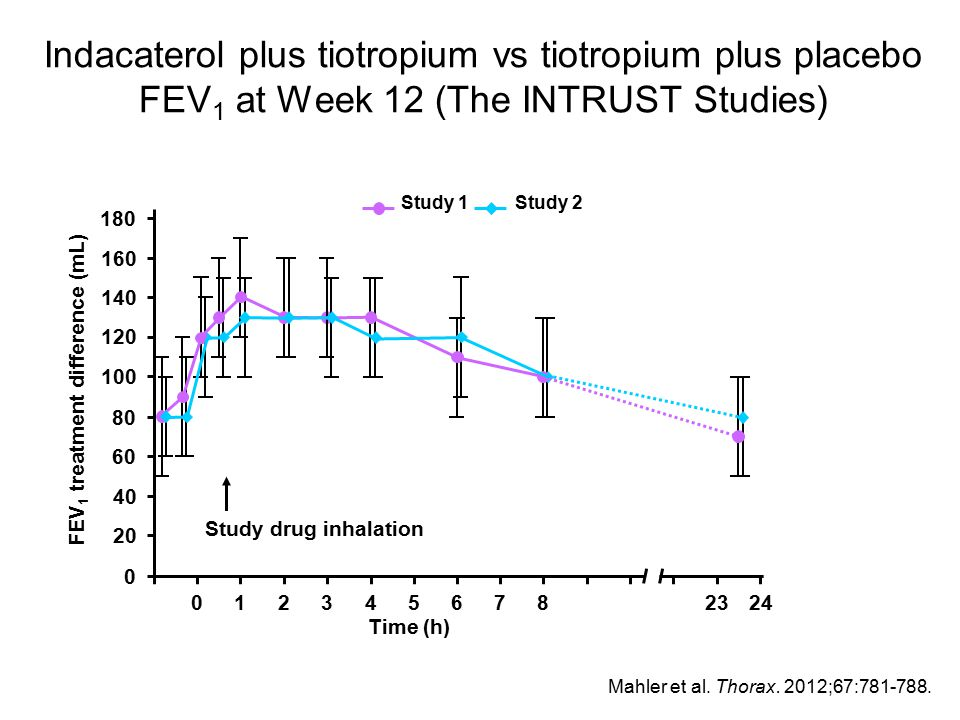 Indacaterol plus tiotropium vs tiotropium plus placebo FEV1 at Week 12 (The INTRUST Studies)