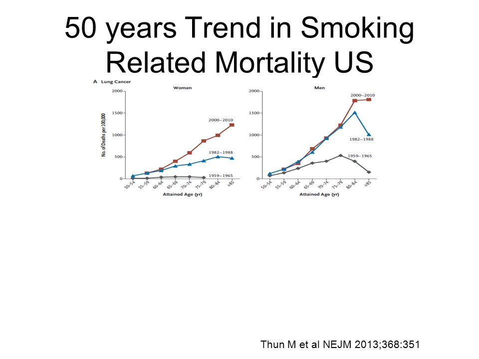 50 years Trend in Smoking Related Mortality US