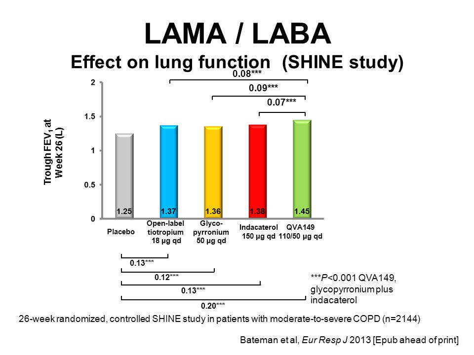LAMA / LABA Effect on lung function (SHINE study)