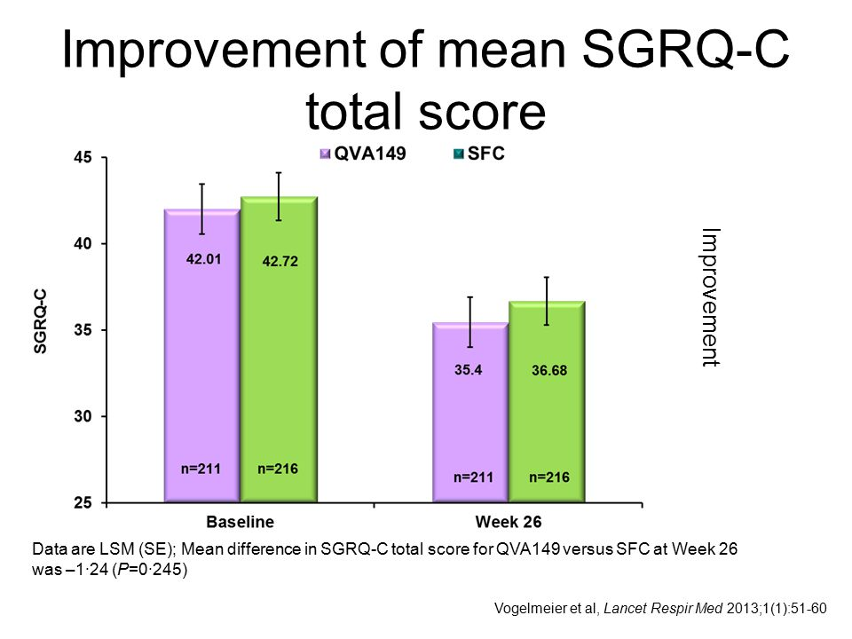 Improvement of mean SGRQ-C total score