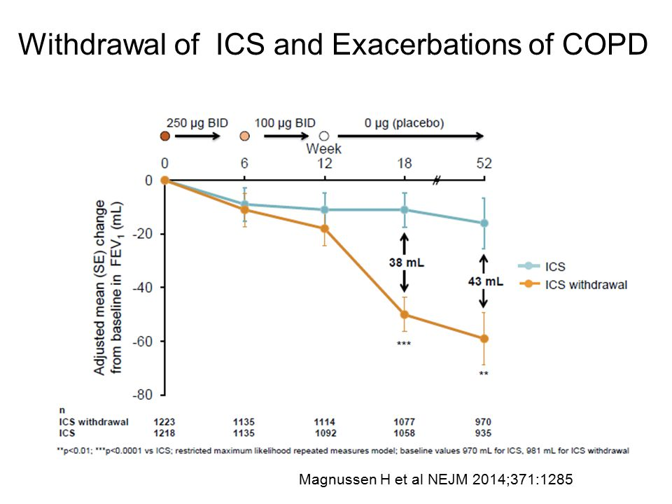 Withdrawal of ICS and Exacerbations of COPD