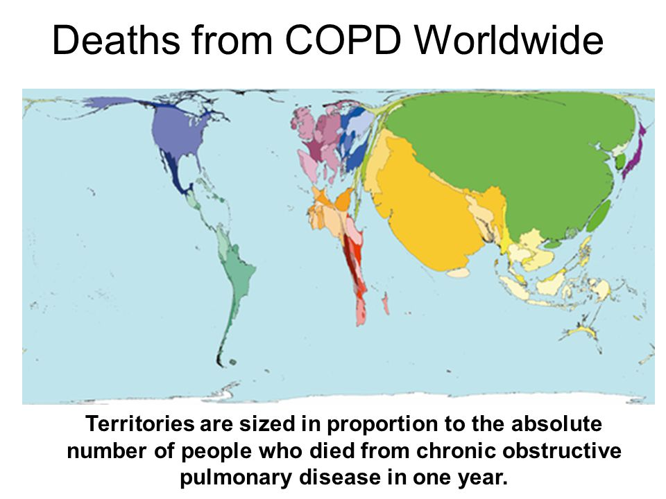 Deaths from COPD Worldwide