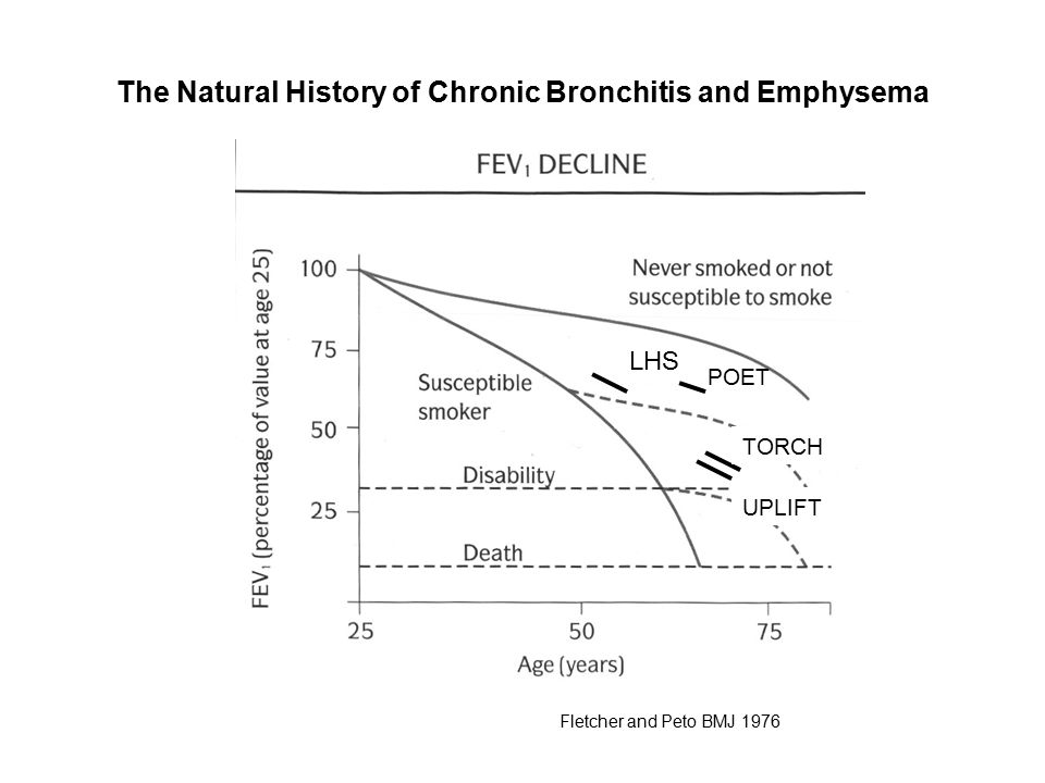 The Natural History of Chronic Bronchitis and Emphysema