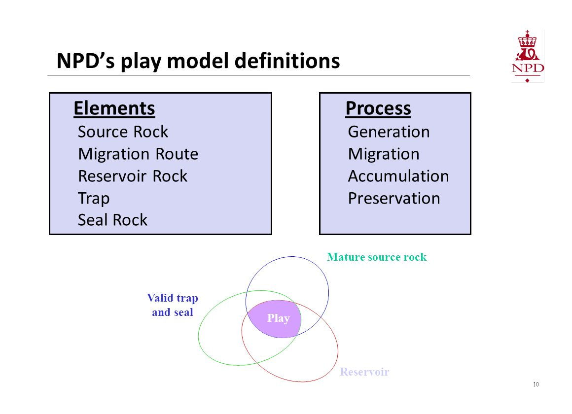 NPD's play model definitions
