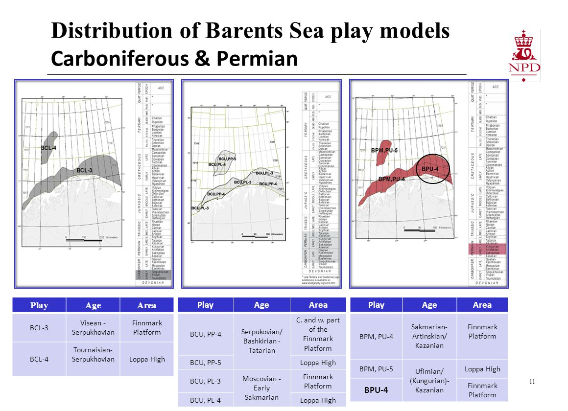 Distribution of Barents Sea play models Carboniferous & Permian