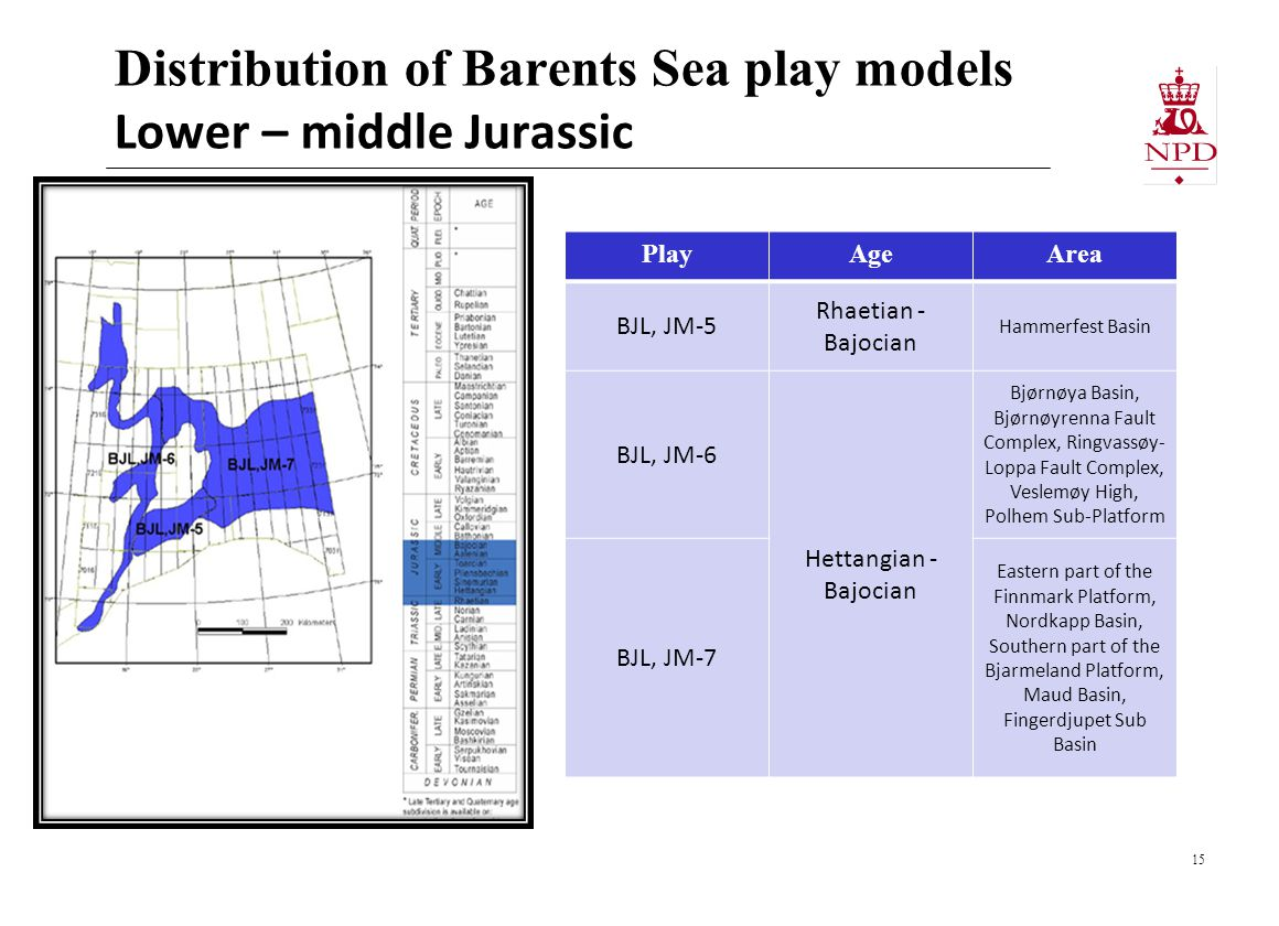 Distribution of Barents Sea play models Lower – middle Jurassic