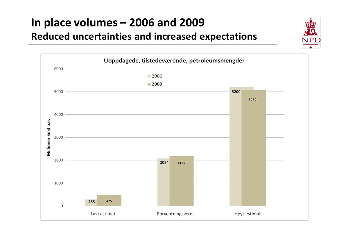 In place volumes – 2006 and 2009 Reduced uncertainties and increased expectations