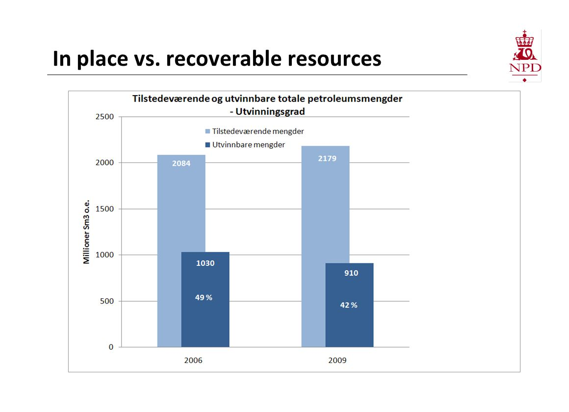 In place vs. recoverable resources