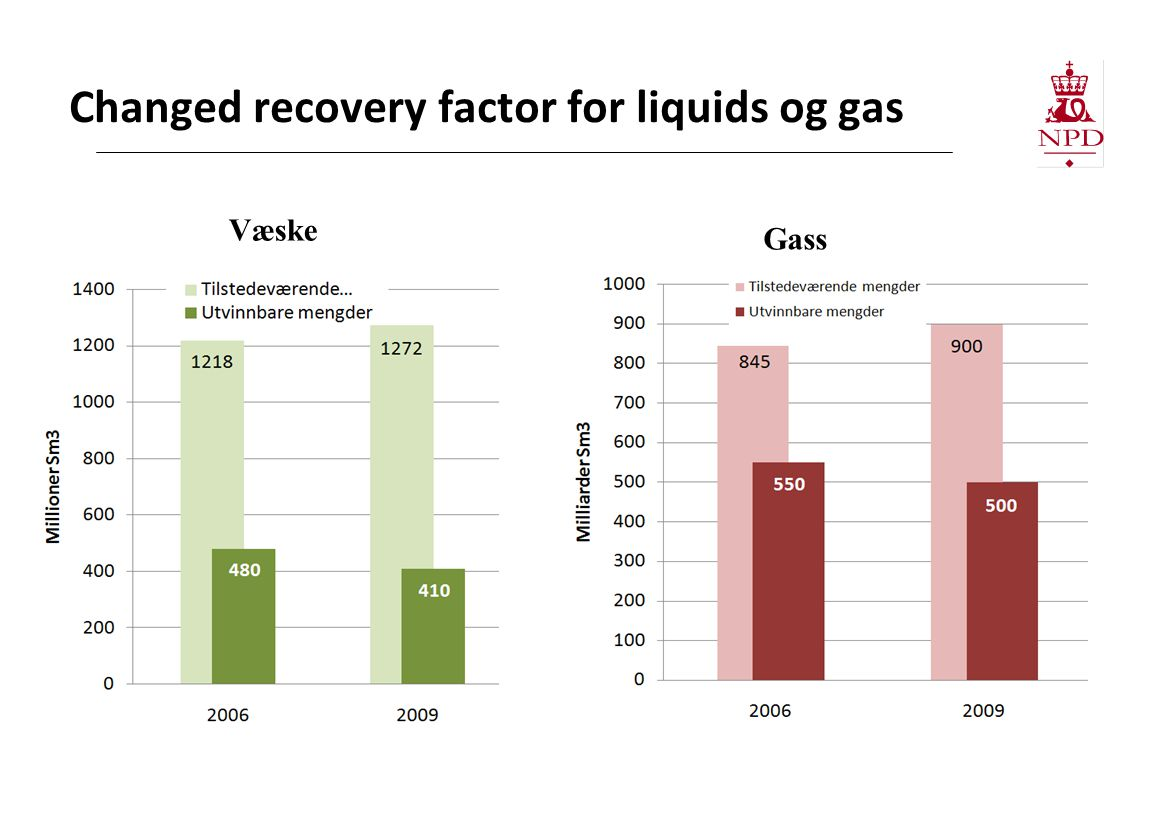 Changed recovery factor for liquids og gas