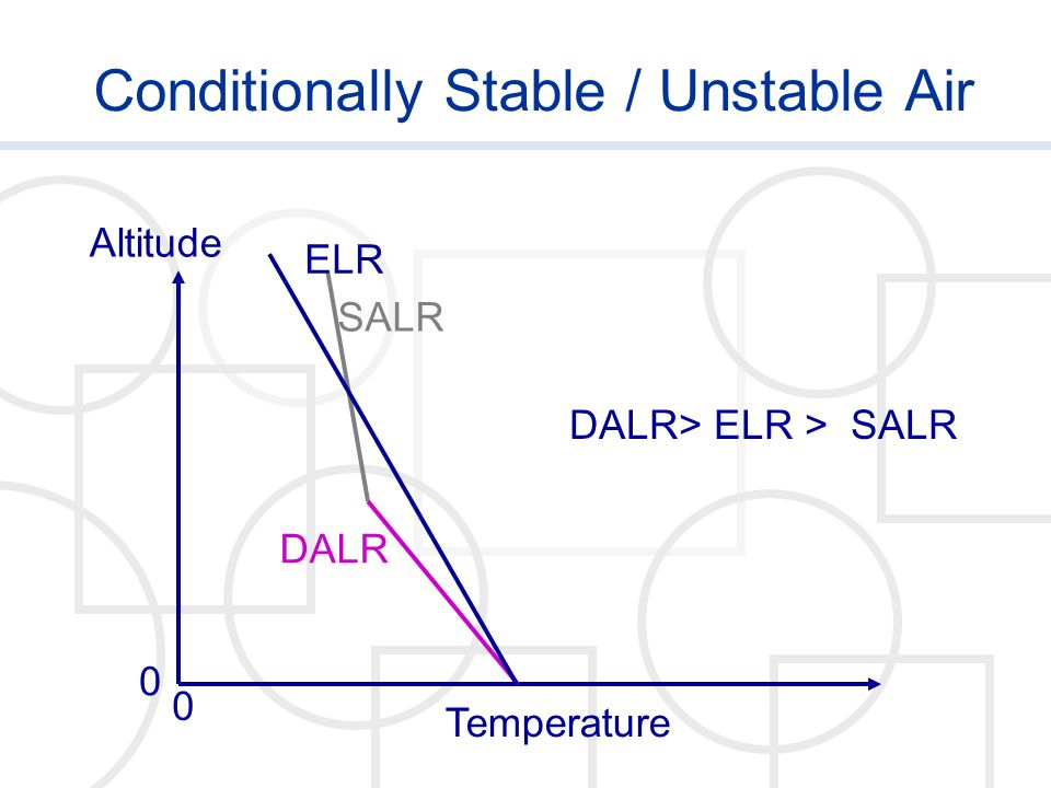 Conditionally Stable / Unstable Air