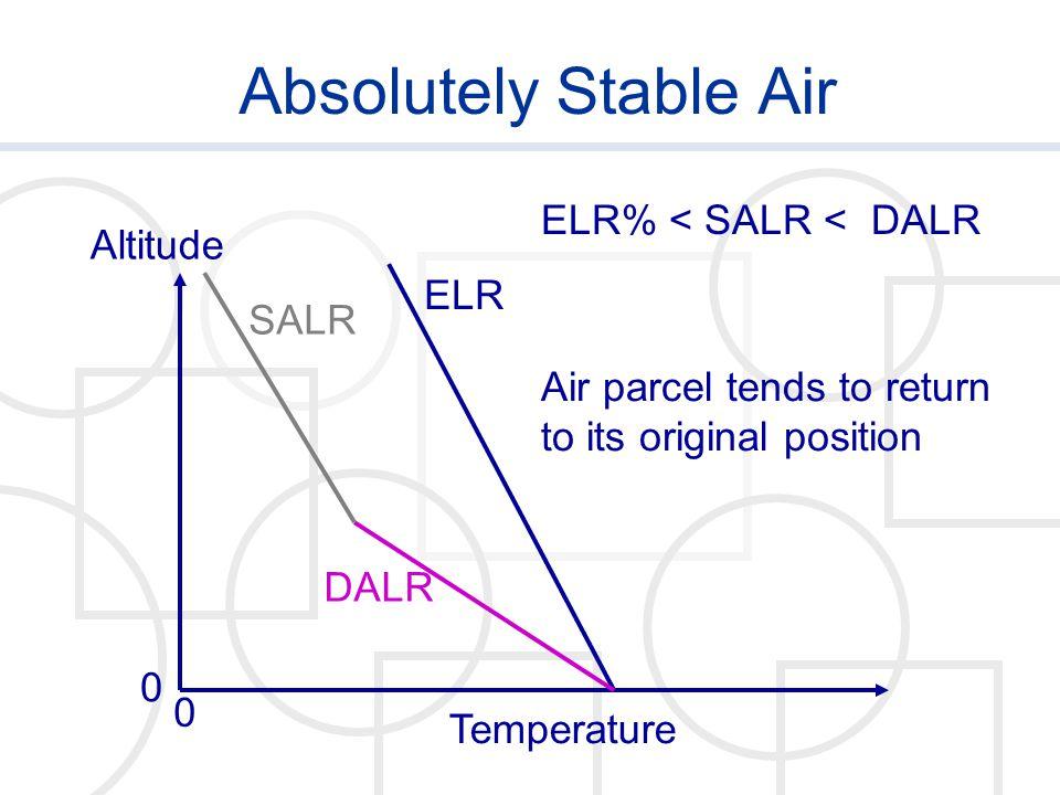 Absolutely Stable Air ELR% < SALR < DALR Altitude ELR SALR
