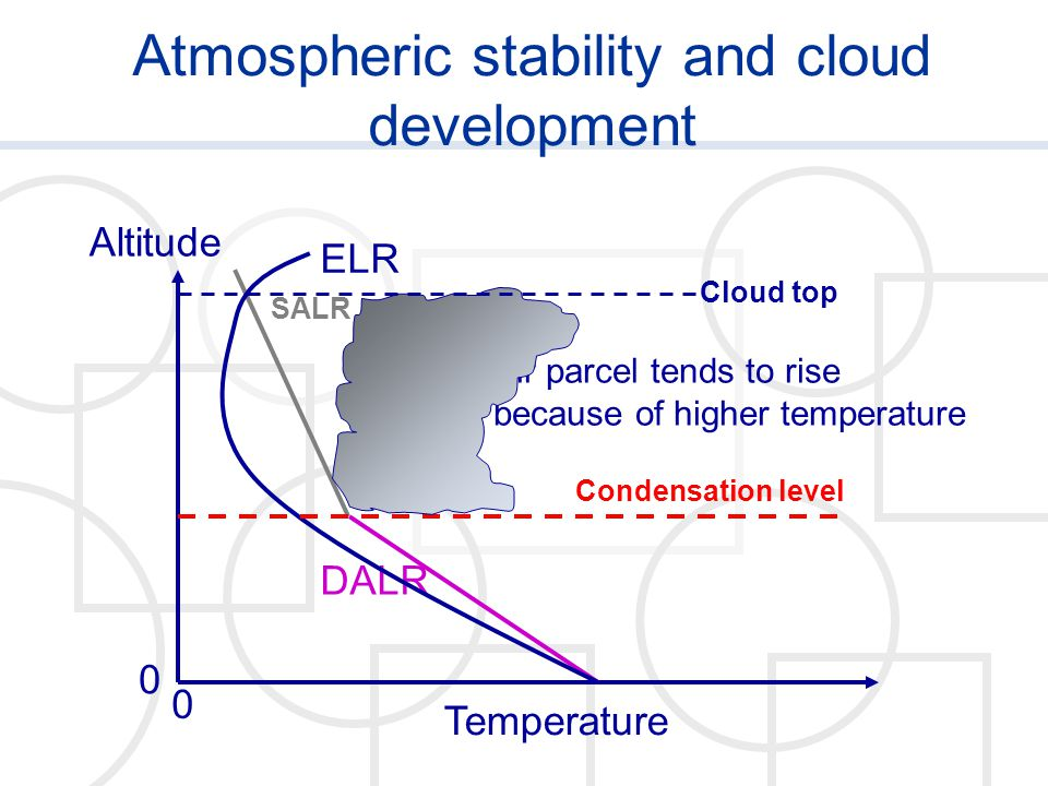 Atmospheric stability and cloud development