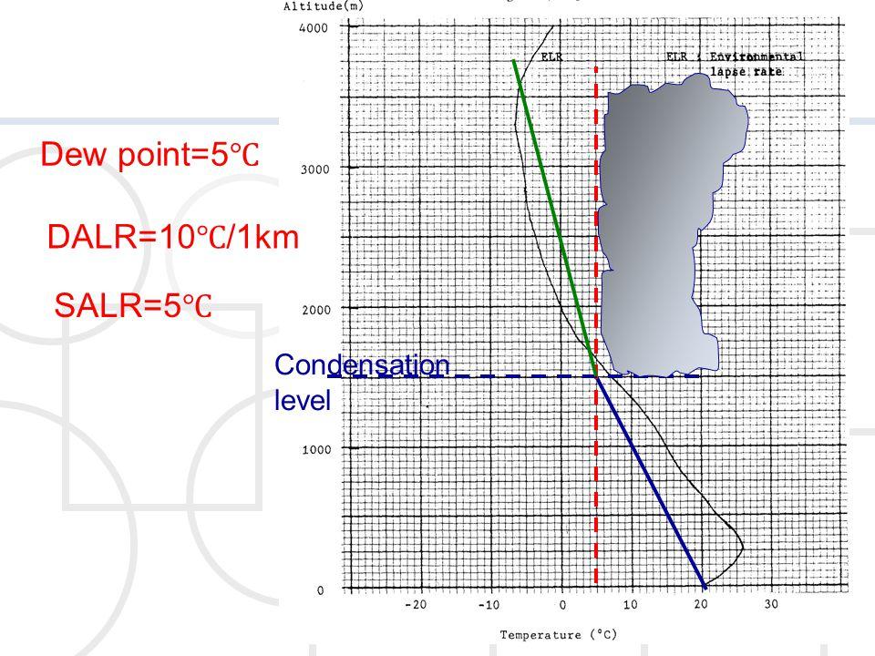 Dew point=5℃ DALR=10℃/1km SALR=5℃ Condensation level