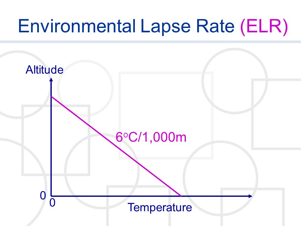 Environmental Lapse Rate (ELR)