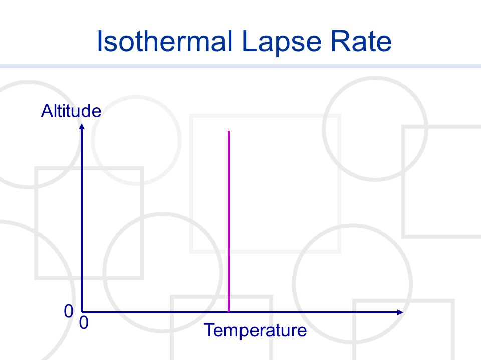 Isothermal Lapse Rate Temperature Altitude