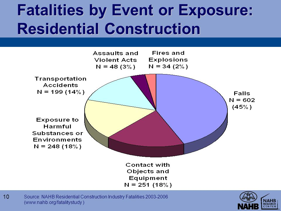 Fatalities by Event or Exposure: Residential Construction
