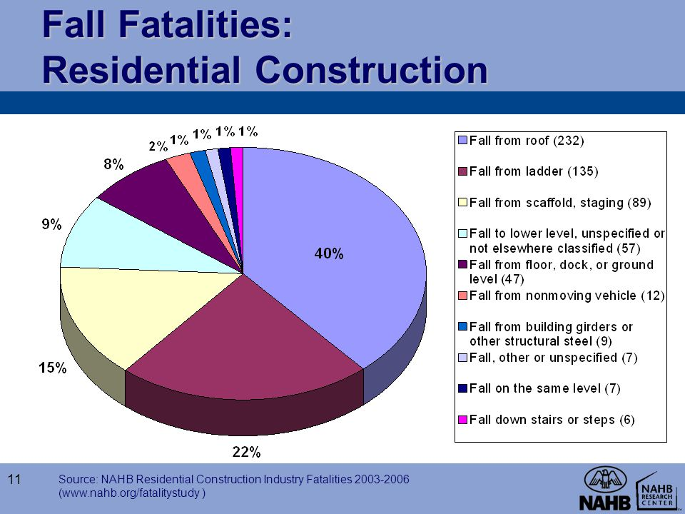 Fall Fatalities: Residential Construction