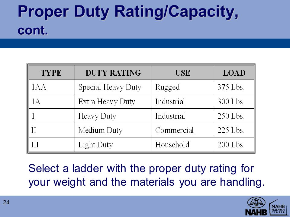 Proper Duty Rating/Capacity, cont.