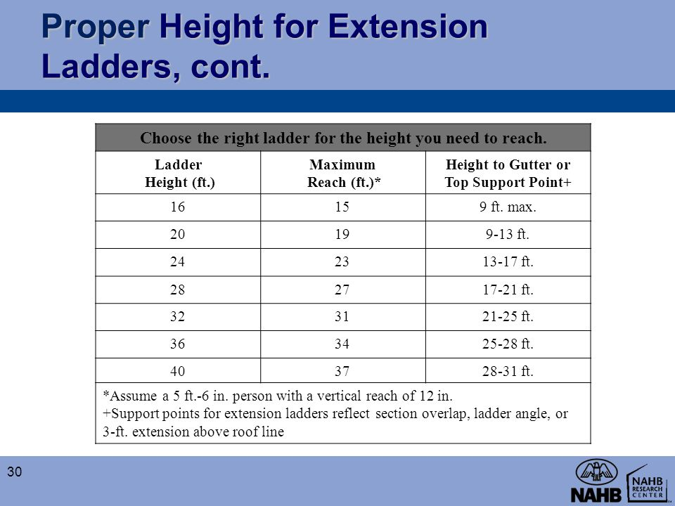 Proper Height for Extension Ladders, cont.
