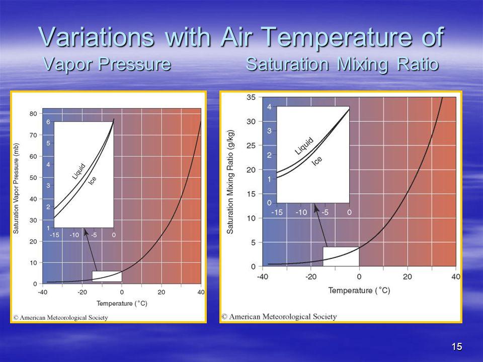 Variations with Air Temperature of Vapor Pressure Saturation Mixing Ratio