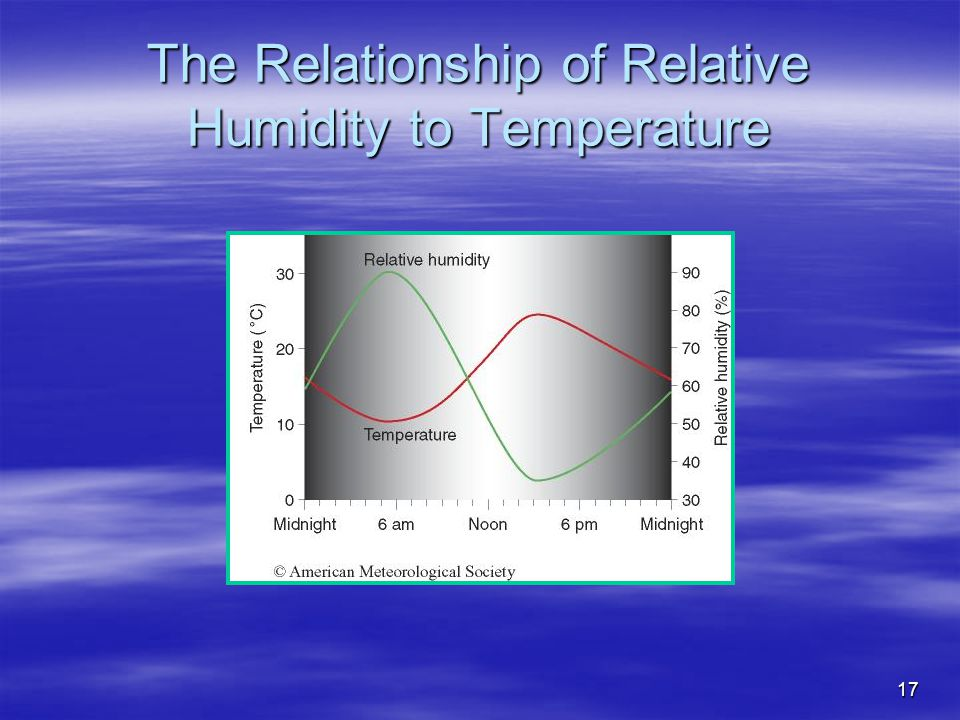The Relationship of Relative Humidity to Temperature
