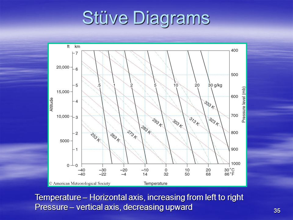 Stüve Diagrams Temperature – Horizontal axis, increasing from left to right.