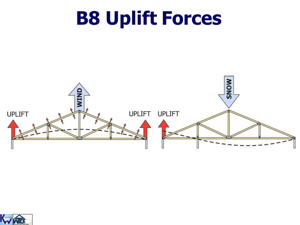 B8 Uplift Forces