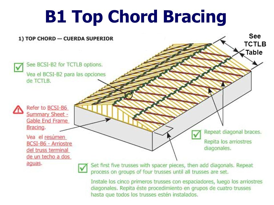 B1 Top Chord Bracing See TCTLB Table