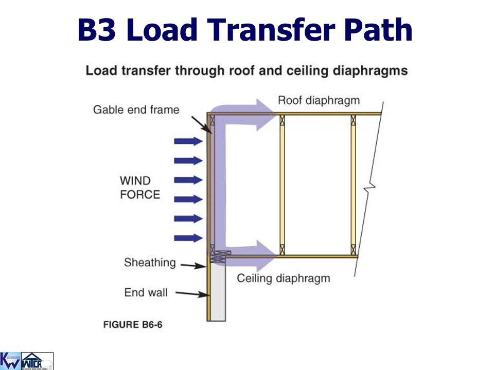 B3 Load Transfer Path
