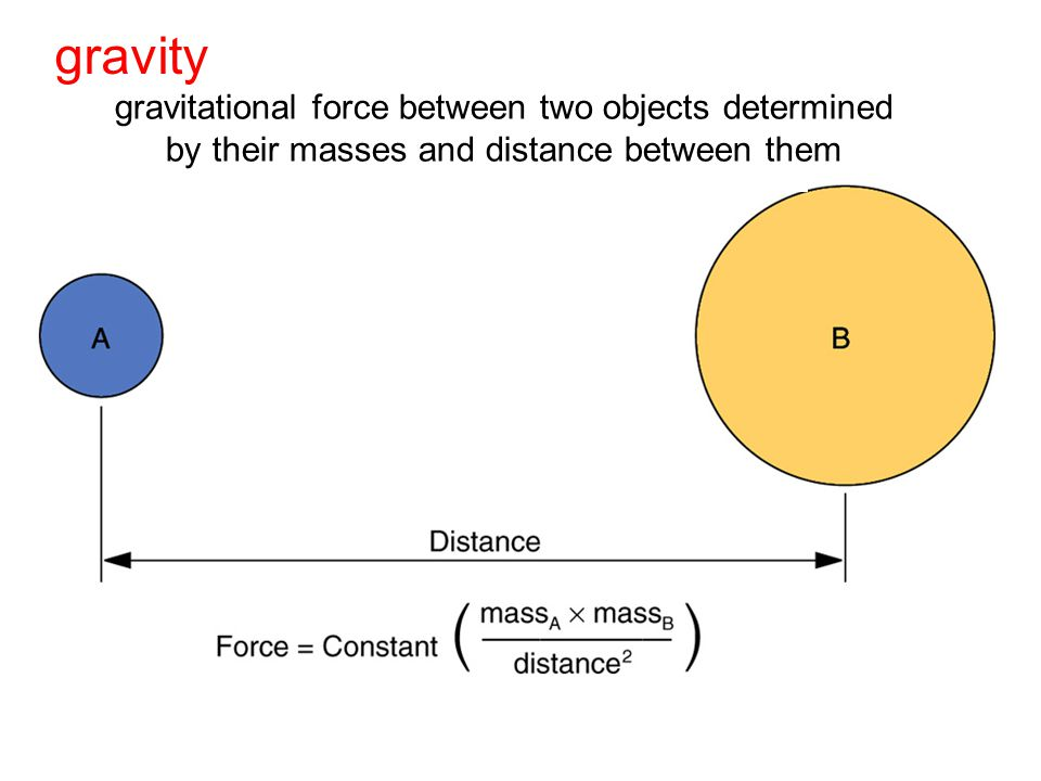 gravity gravitational force between two objects determined