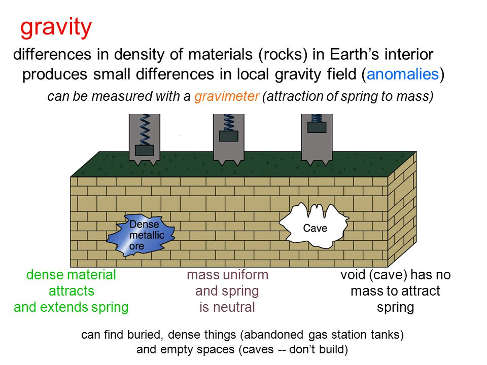 gravity differences in density of materials (rocks) in Earth's interior. produces small differences in local gravity field (anomalies)