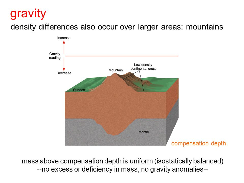 gravity density differences also occur over larger areas: mountains