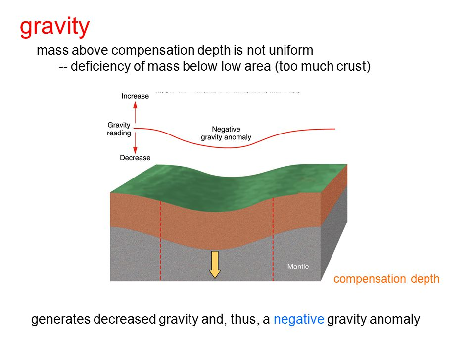 generates decreased gravity and, thus, a negative gravity anomaly