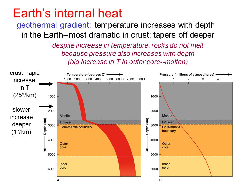 Earth's internal heat geothermal gradient: temperature increases with depth. in the Earth--most dramatic in crust; tapers off deeper.