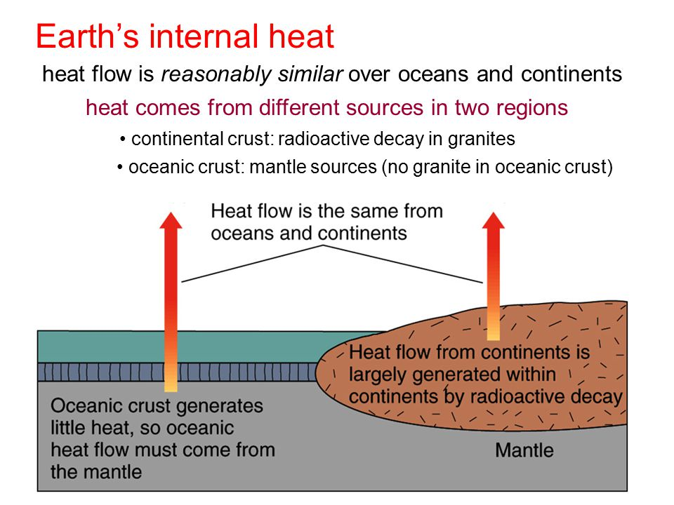 Earth's internal heat heat flow is reasonably similar over oceans and continents. heat comes from different sources in two regions.