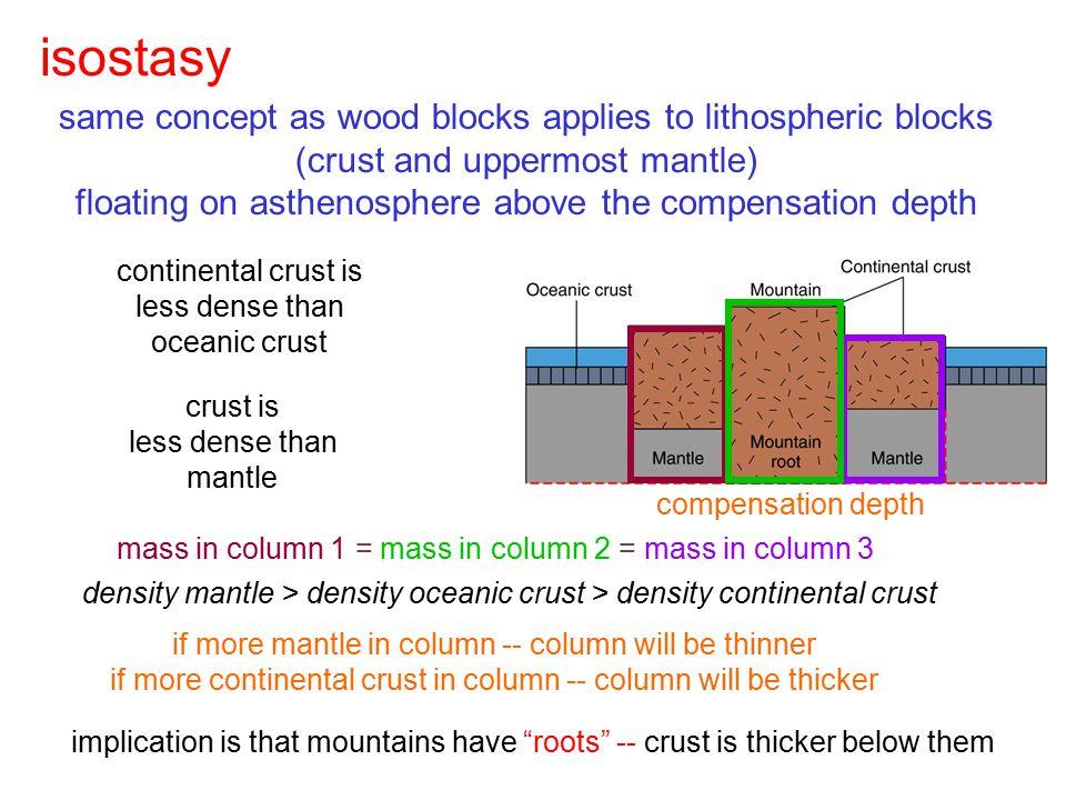 isostasy same concept as wood blocks applies to lithospheric blocks