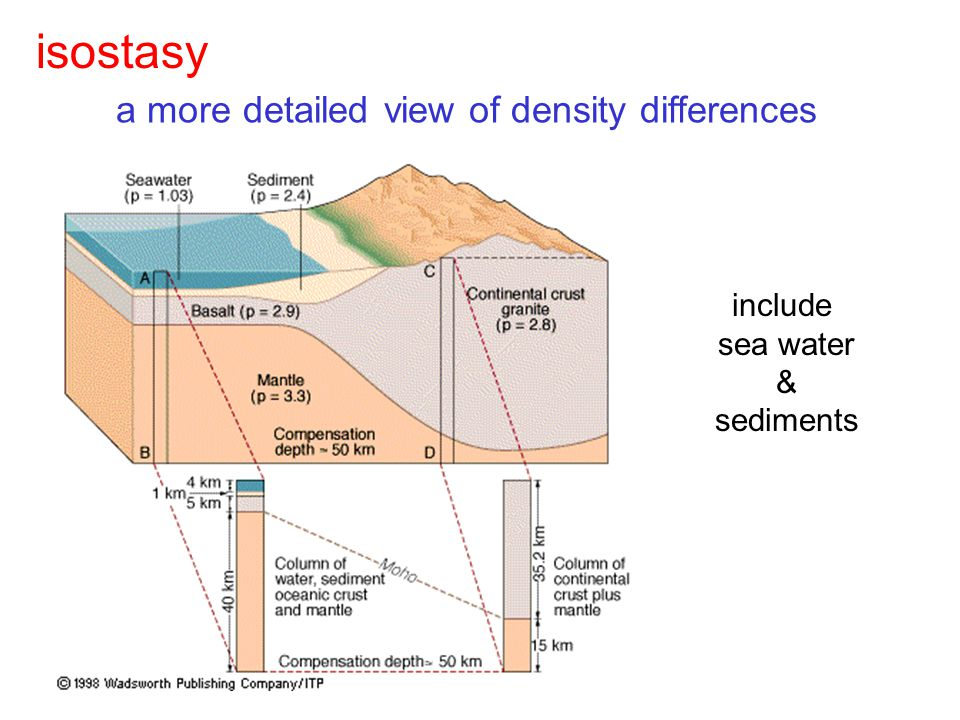 a more detailed view of density differences