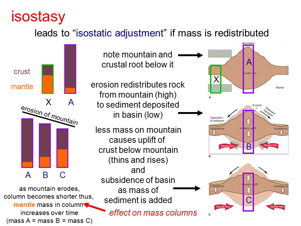 isostasy leads to isostatic adjustment if mass is redistributed A X